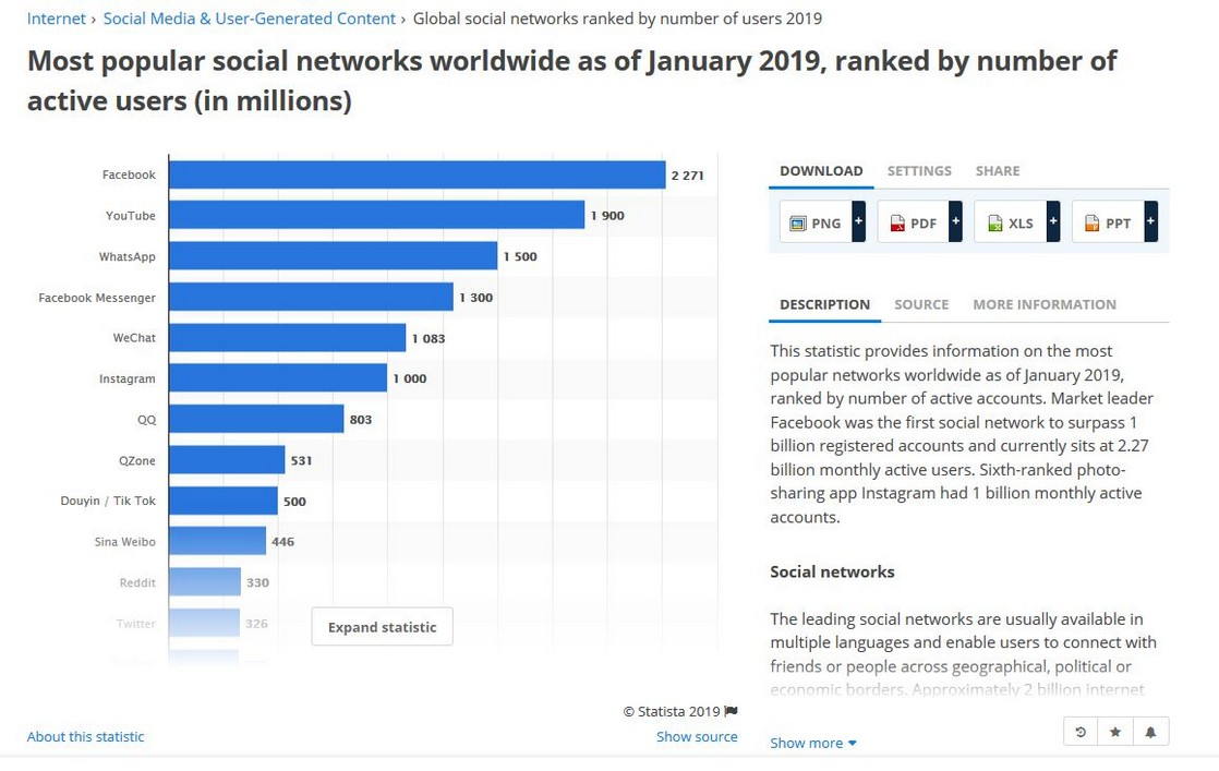 Most popular social networks worldwide jan 2019